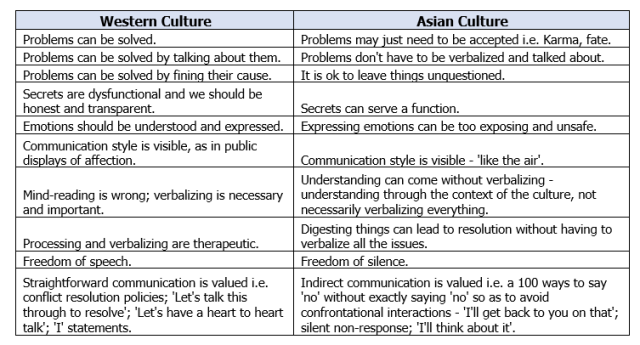 Asian-Western-Culture