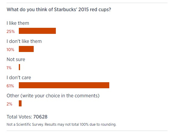 Starbucks Red Holiday Cup Poll
