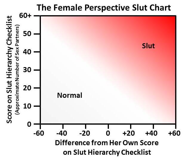 Slut Chart (Female Perspective)