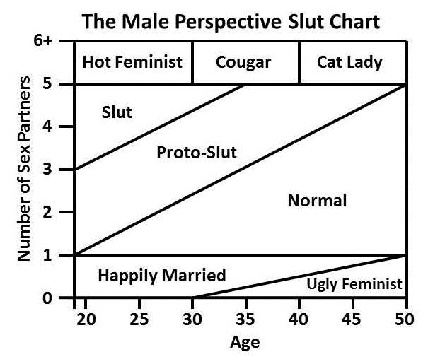 Slut Chart (Male Perspective)