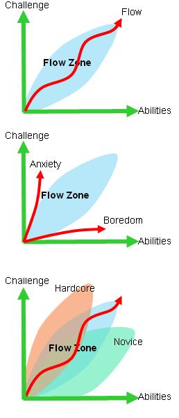 Challenge vs Ability