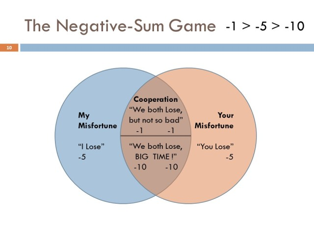 Negative Sum Game