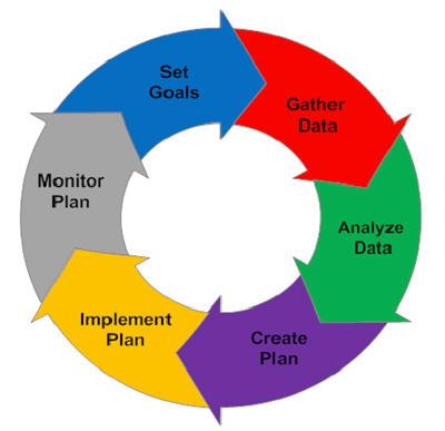 400_Financial_Planning_Process