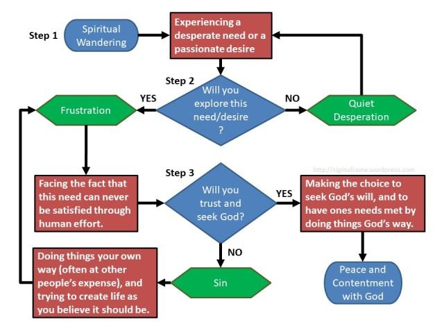 3 Step Path to God