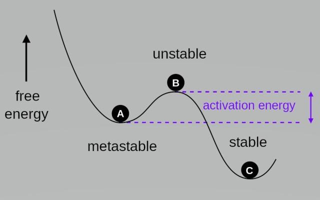 Thermodynamic_stability