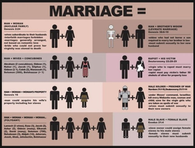 marriage-according-to-the-bible