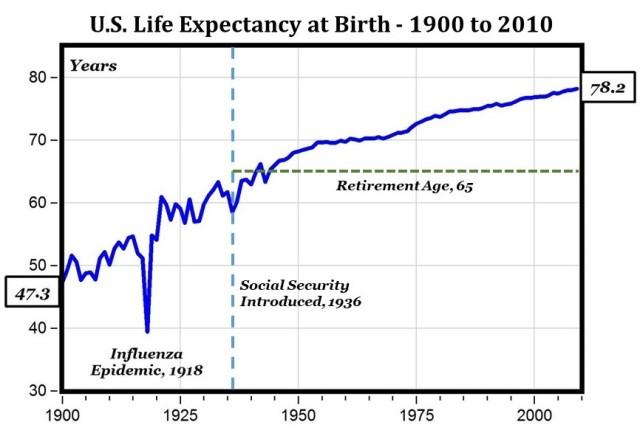 Social Security Lifespan