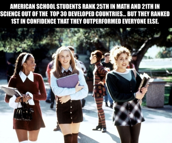 american students first in confidence