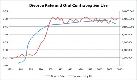 divorce rate oral contraceptives