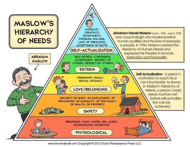 Maslow pyramid needs
