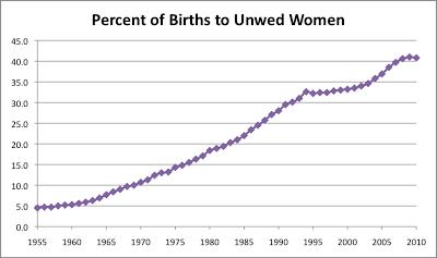unwed moms