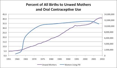 unwed moms+pill