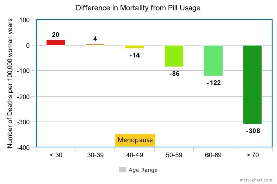 Difference in Mortality from Pill Usage