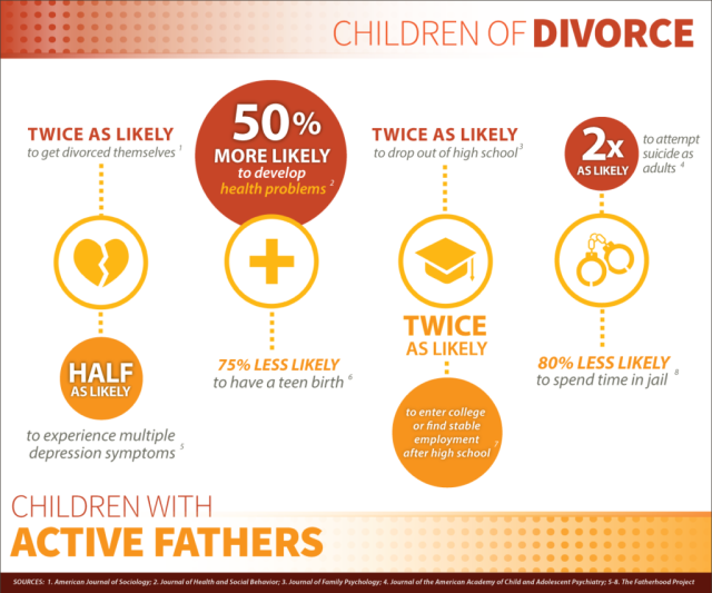 children of divorce Infographic