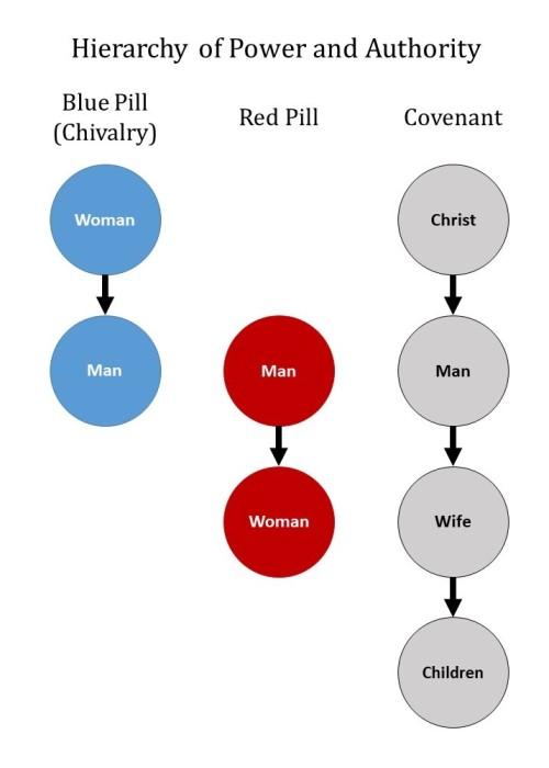 RP BP Covenant Hierarchy Comparison