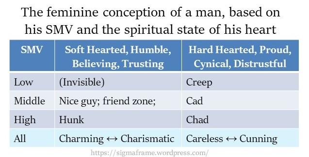 Feminine conception SMV spiritual state