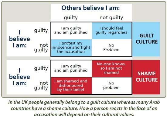 guilt-shame rubric